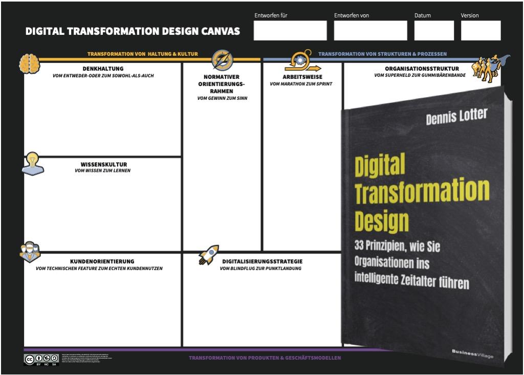 Digital Transformation Canvas